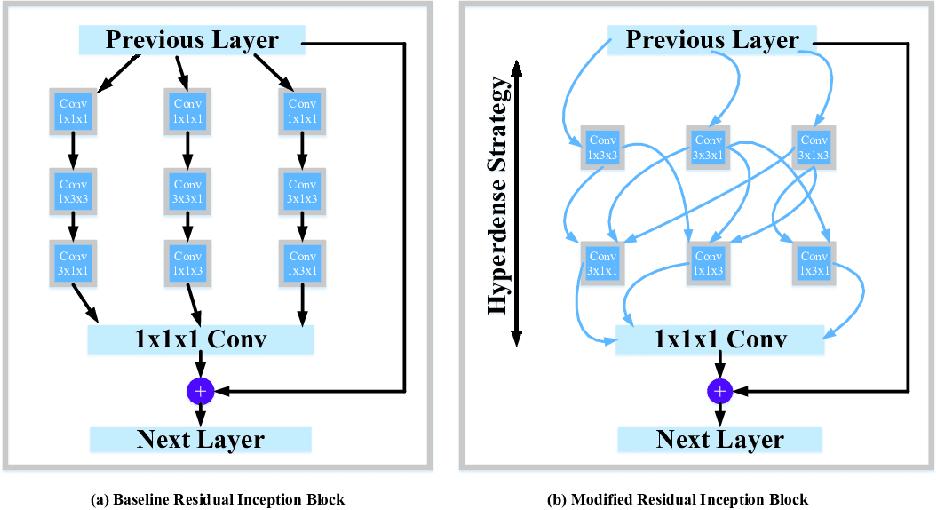 Figure 3 for HI-Net: Hyperdense Inception 3D UNet for Brain Tumor Segmentation