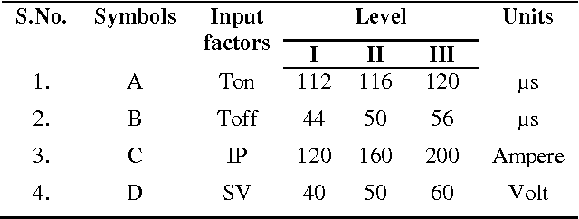 Table 1 From Prediction Of Surface Roughness In Wire Electric