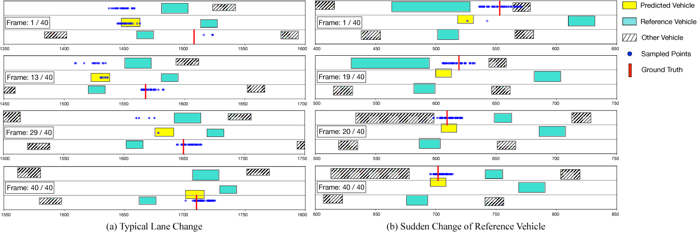 Figure 4 for Probabilistic Prediction of Vehicle Semantic Intention and Motion