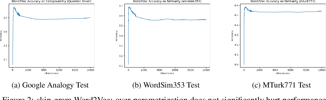 Figure 2 for On the Dimensionality of Word Embedding