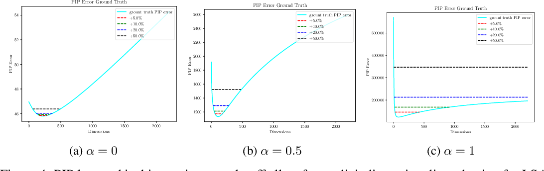 Figure 4 for On the Dimensionality of Word Embedding
