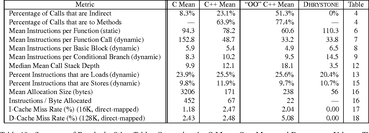 Table 19 from Quantifying Behavioral Differences Between C and C++