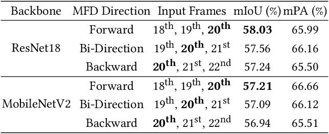 Figure 4 for WeClick: Weakly-Supervised Video Semantic Segmentation with Click Annotations