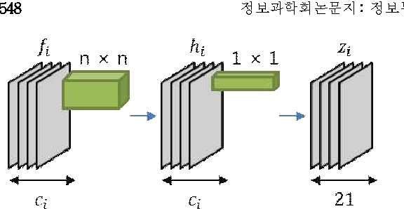 Figure 1 for Investigating the feature collection for semantic segmentation via single skip connection