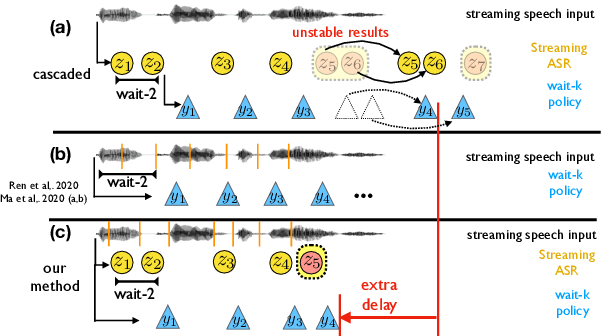 Figure 1 for Direct Simultaneous Speech-to-Text Translation Assisted by Synchronized Streaming ASR