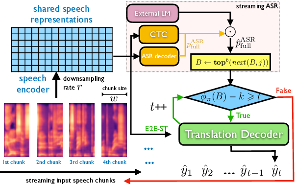Figure 3 for Direct Simultaneous Speech-to-Text Translation Assisted by Synchronized Streaming ASR
