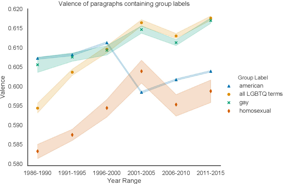 Figure 4 for A Framework for the Computational Linguistic Analysis of Dehumanization