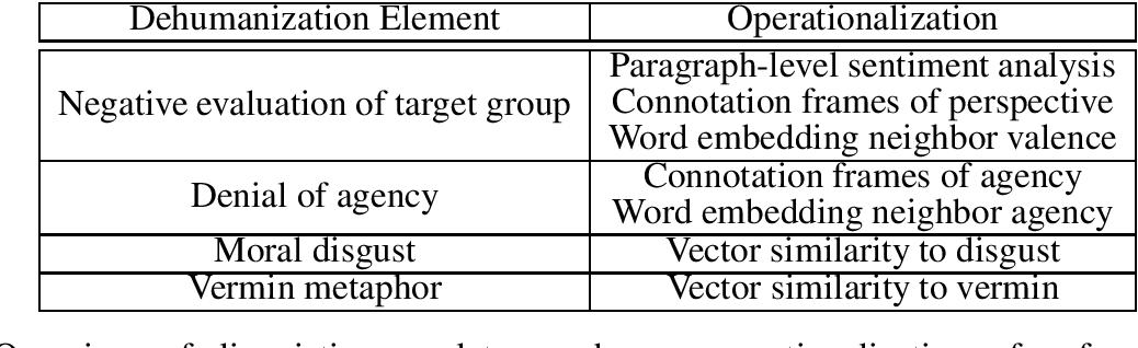 Figure 1 for A Framework for the Computational Linguistic Analysis of Dehumanization