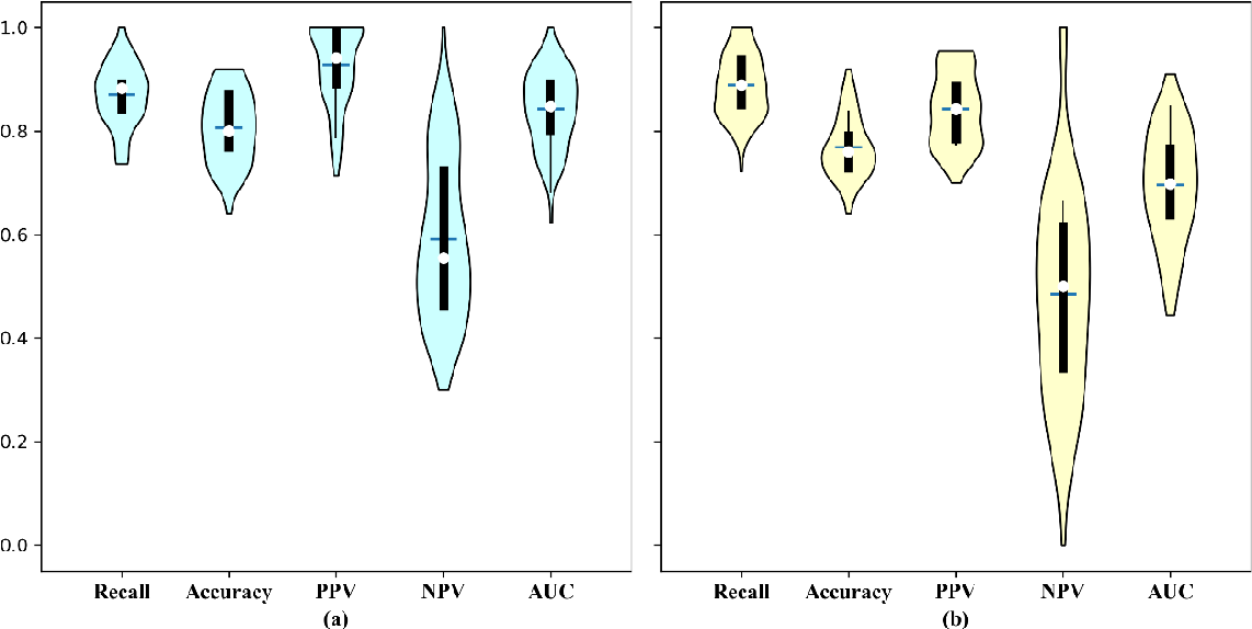 Figure 4 for Lung Cancer Diagnosis Using Deep Attention Based on Multiple Instance Learning and Radiomics