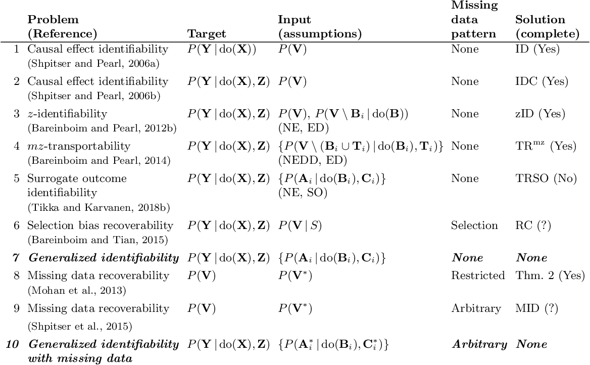 Figure 1 for Causal Effect Identification from Multiple Incomplete Data Sources: A General Search-based Approach
