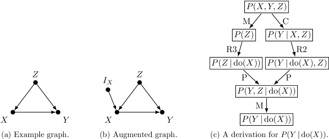 Figure 2 for Causal Effect Identification from Multiple Incomplete Data Sources: A General Search-based Approach