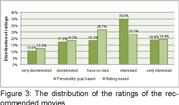 A comparative user study on rating vs  personality quiz based