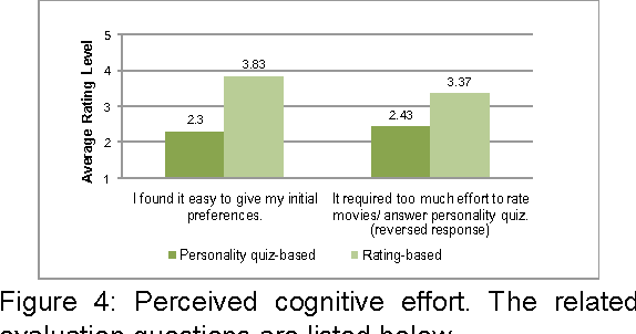 Figure 4 from A comparative user study on rating vs