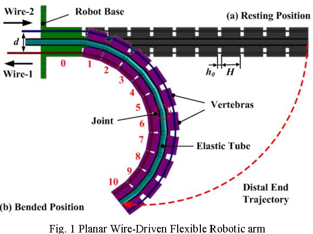 Statics modeling of an underactuated wire-driven flexible robotic ...