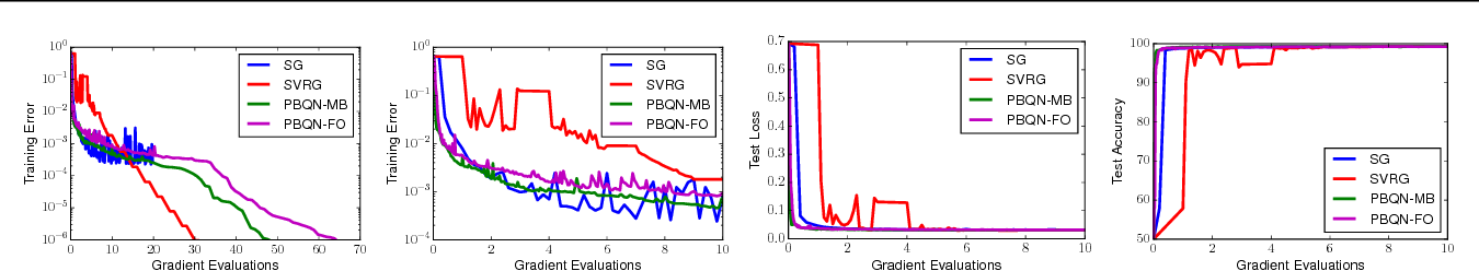 Figure 1 for A Progressive Batching L-BFGS Method for Machine Learning