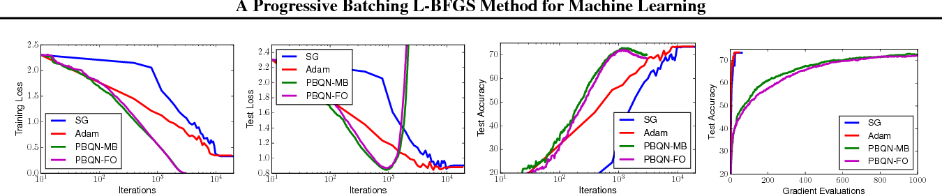 Figure 4 for A Progressive Batching L-BFGS Method for Machine Learning