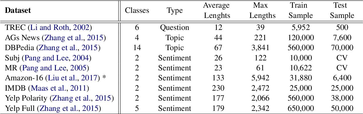 Figure 2 for Explicitly Modeling Adaptive Depths for Transformer