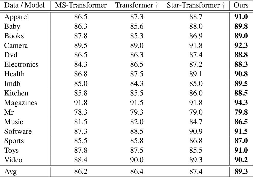 Figure 3 for Explicitly Modeling Adaptive Depths for Transformer
