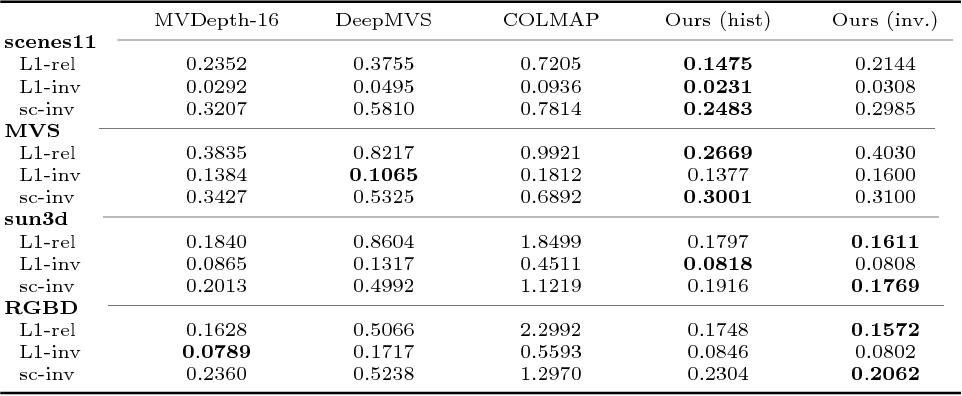 Figure 2 for Unstructured Multi-View Depth Estimation Using Mask-Based Multiplane Representation