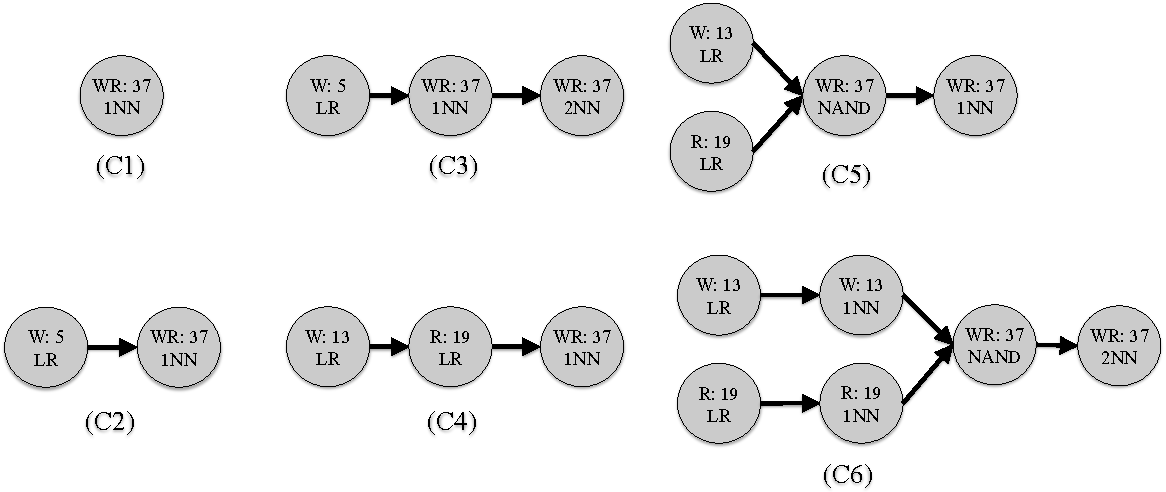 Figure 2 for Learning Tree-Structured Detection Cascades for Heterogeneous Networks of Embedded Devices