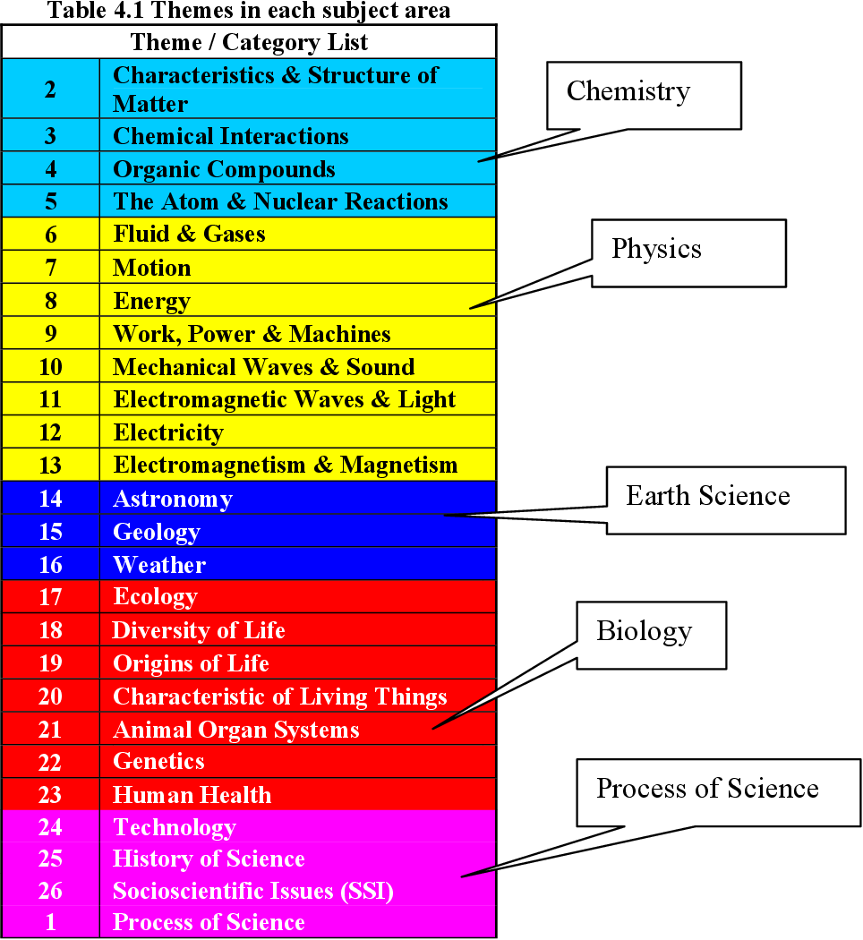 PDF] A comparative study of six decades of general science textbooks