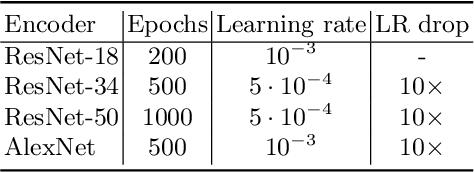 Figure 2 for Whitening for Self-Supervised Representation Learning