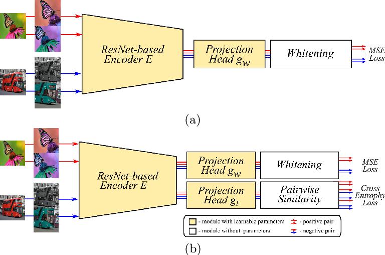 Figure 3 for Whitening for Self-Supervised Representation Learning