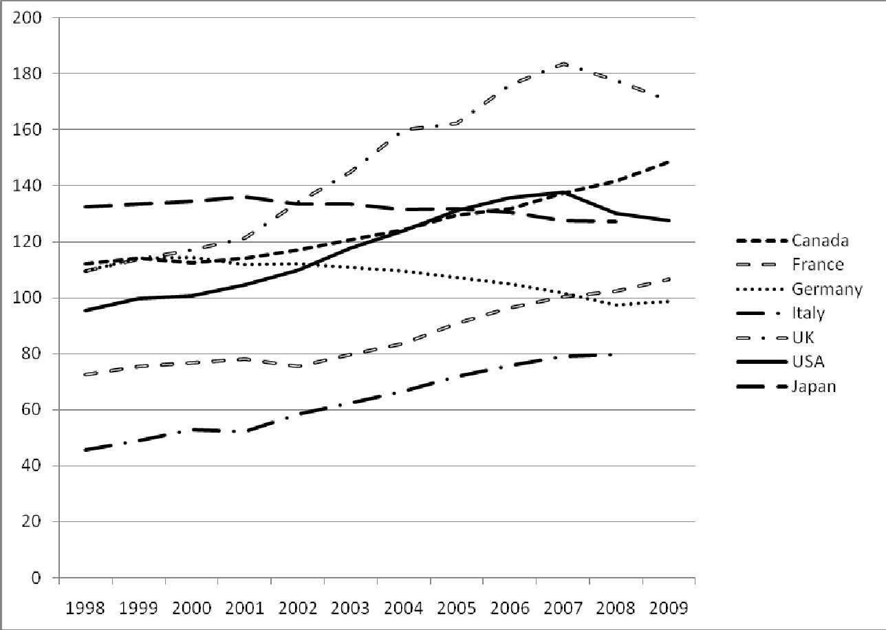 Figure 1: Household indebtedness, 1998-2009