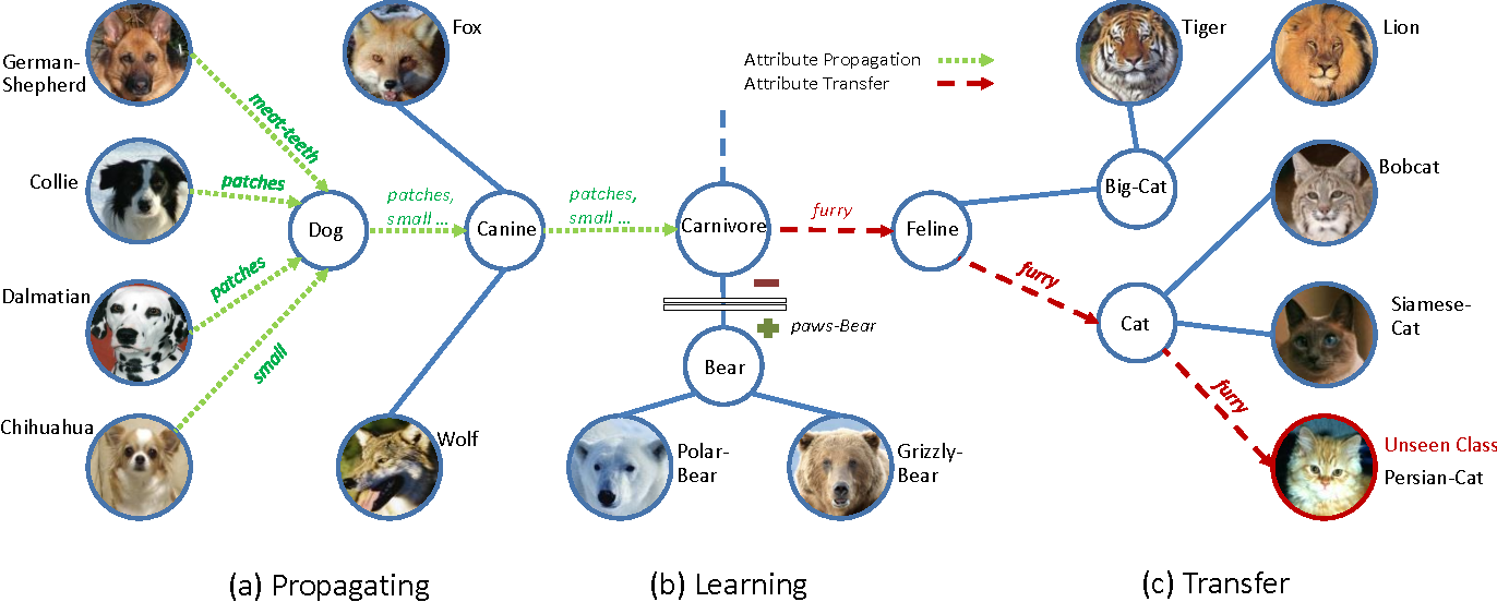 Figure 3 for How to Transfer? Zero-Shot Object Recognition via Hierarchical Transfer of Semantic Attributes