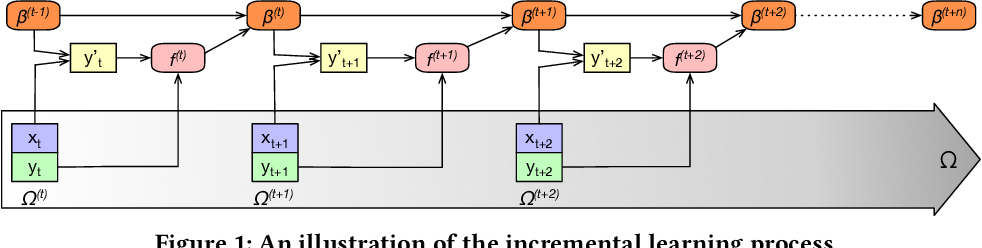 Figure 1 for Lambda Learner: Fast Incremental Learning on Data Streams