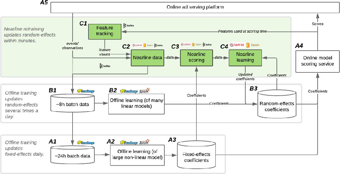 Figure 2 for Lambda Learner: Fast Incremental Learning on Data Streams