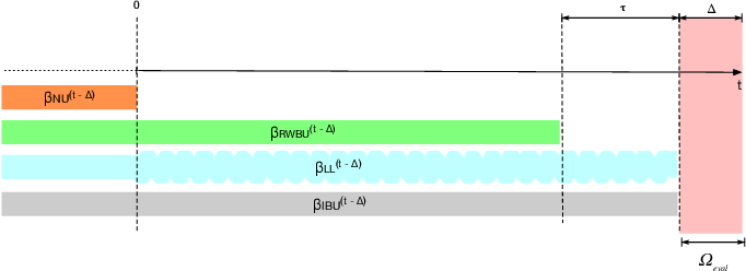 Figure 3 for Lambda Learner: Fast Incremental Learning on Data Streams