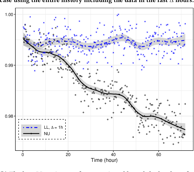 Figure 4 for Lambda Learner: Fast Incremental Learning on Data Streams