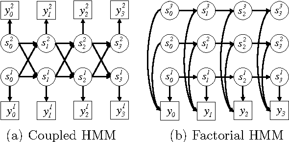 Figure 1 for Dynamical Systems Trees