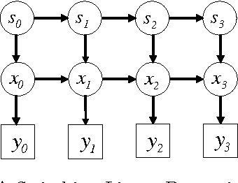 Figure 2 for Dynamical Systems Trees