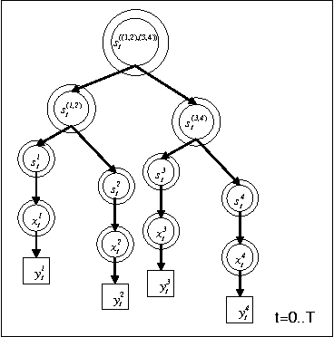 Figure 4 for Dynamical Systems Trees