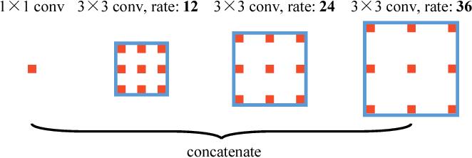 Figure 3 for Vortex Pooling: Improving Context Representation in Semantic Segmentation