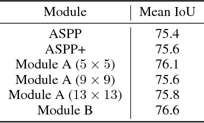 Figure 2 for Vortex Pooling: Improving Context Representation in Semantic Segmentation