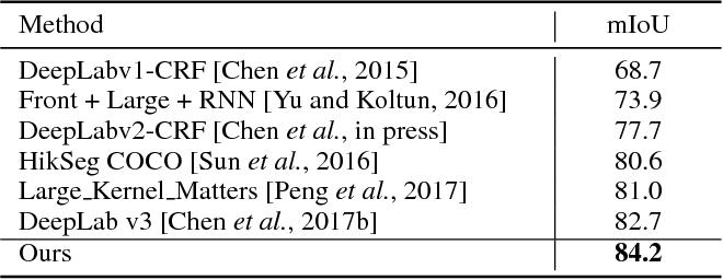 Figure 4 for Vortex Pooling: Improving Context Representation in Semantic Segmentation