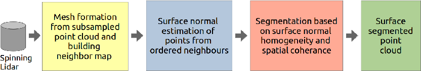 Figure 1 for Fast Geometric Surface based Segmentation of Point Cloud from Lidar Data