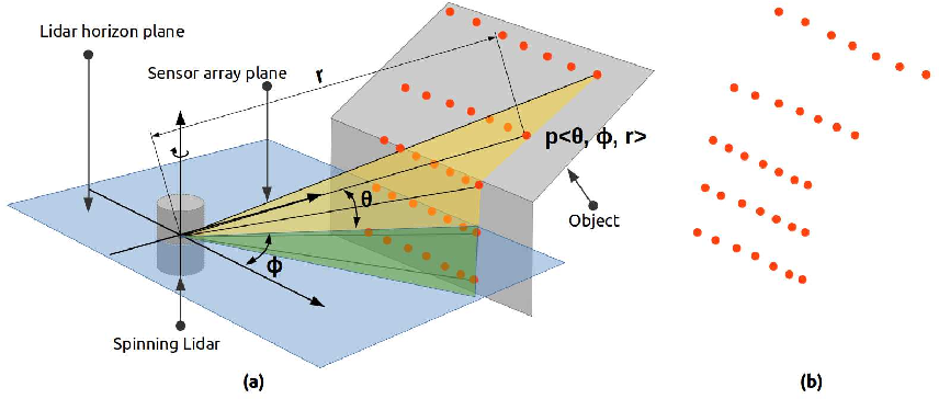 Figure 3 for Fast Geometric Surface based Segmentation of Point Cloud from Lidar Data