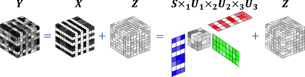 Figure 1 for Optimal Sparse Singular Value Decomposition for High-dimensional High-order Data