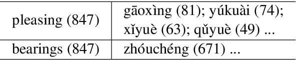 Figure 1 for Bilingual Mutual Information Based Adaptive Training for Neural Machine Translation