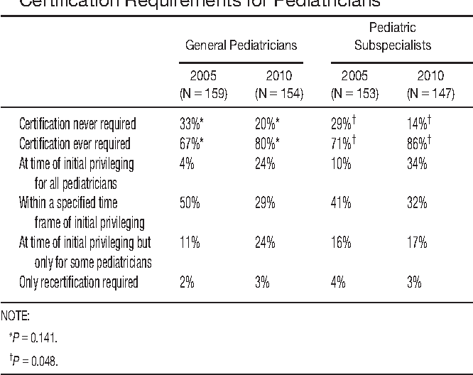 Table 1 From Changes In Hospitals Credentialing Requirements For