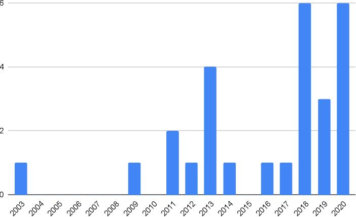 Figure 1 for A Survey on Multi-modal Summarization