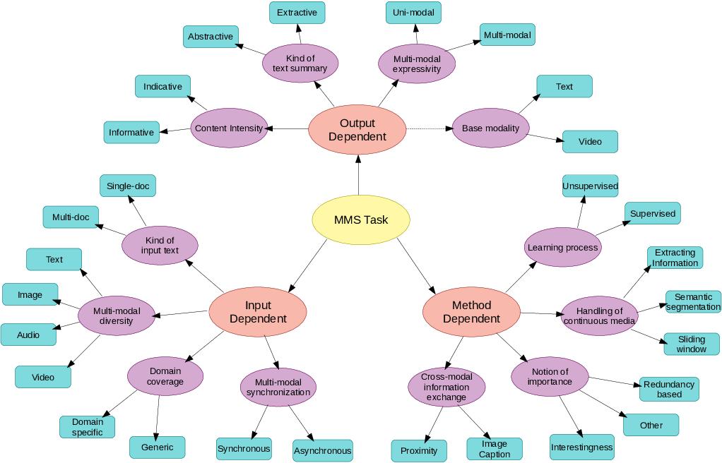 Figure 3 for A Survey on Multi-modal Summarization