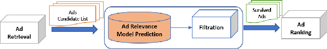 Figure 1 for AutoADR: Automatic Model Design for Ad Relevance