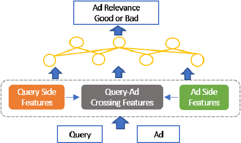 Figure 3 for AutoADR: Automatic Model Design for Ad Relevance