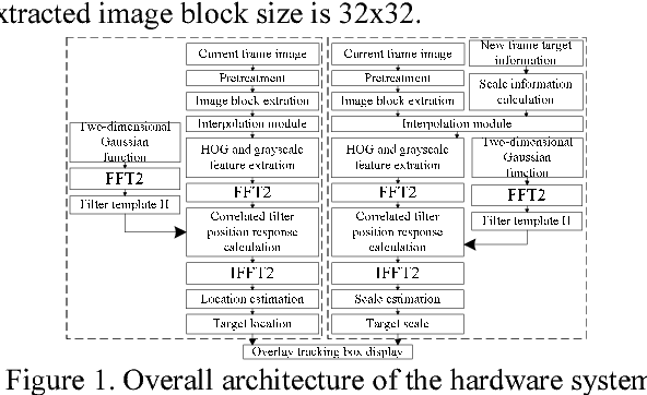 Figure 1 for FPGA-based Acceleration System for Visual Tracking