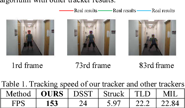 Figure 2 for FPGA-based Acceleration System for Visual Tracking